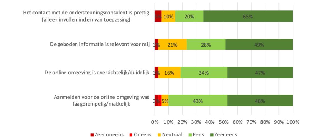 Gebruiksvriendelijkheid-grafiek